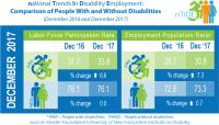 Dec. 2017 nTIDE: Comparison of Two Economic Indicators for People With and Without Disabilities