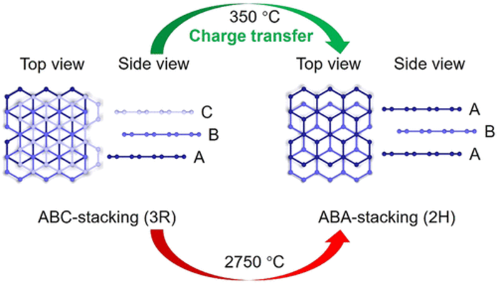 Phase-Changing in Graphite Assisted by Interface Charge Injection
