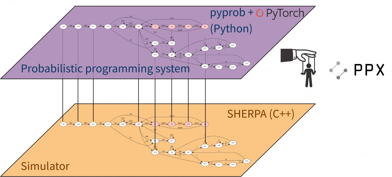 Etalum pyprob Software Framework
