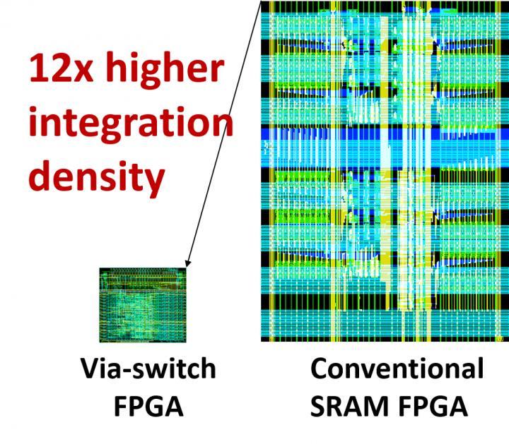 Improved Integration Density