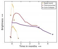Evolution of Brightness for Two Quick Transient Events and Two Typical Supernovae