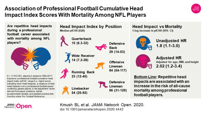 Are Repetitive Head Impacts for NFL Players Associated with Mortality?