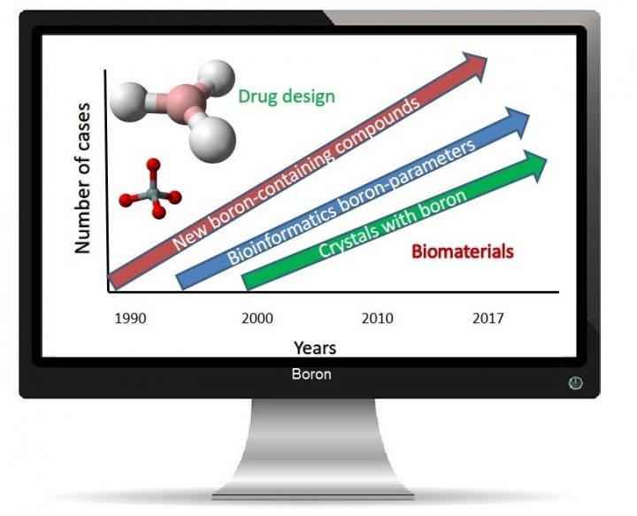 Advances of Bioinformatics Applied to Development and Evaluation of Boron-Containing Compounds