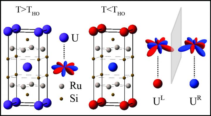 Electron Orbital Patterns in Uranium Atoms Become Mirror Images in Hidden Order Phase