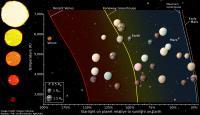 Habitable Zone Graph