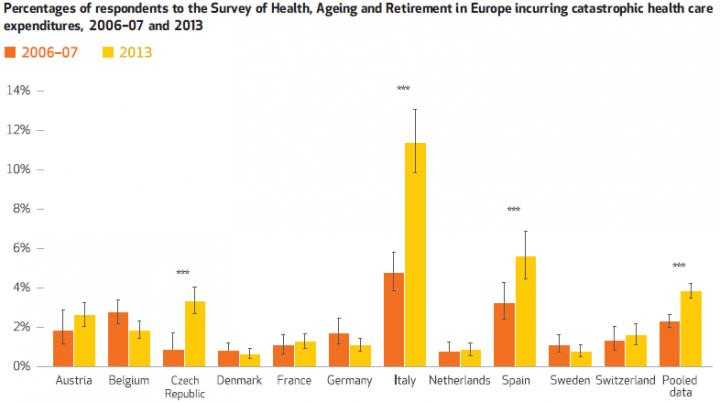 Percentages of Respondents to the Survey of Health, Aging and Retirement in Europe