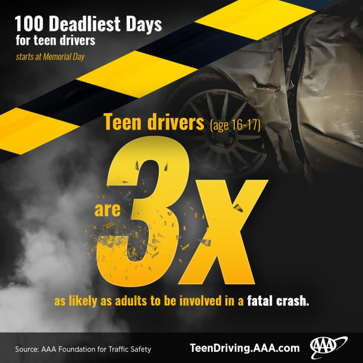 AAA: Teens are 3x as Likely as Adults to Be Involved in a Deadly Crash