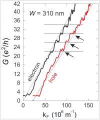 Size Quantization of Dirac Fermions in Graphene