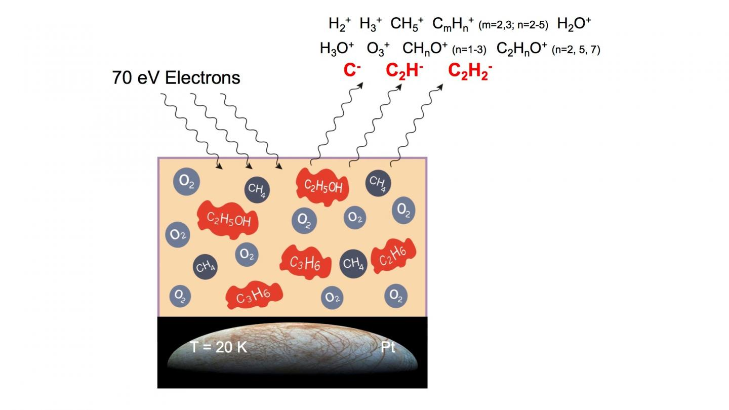 Low-Energy Electron Impact Mediates the Creation of New Complex Organic Molecules