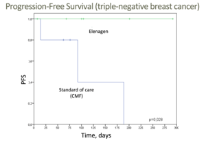 Preliminary clinical results in deadly forms of breast and ovarian cancers