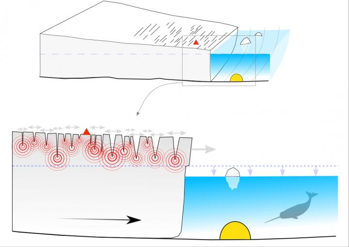 Key advantages of deploying an ocean-bottom seismometer near the calving front of a tidewater glacier