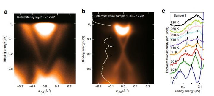 Figure 1. Temperature evolution of the Dirac cone