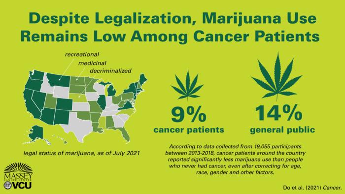 Despite Legalization, Marijuana Use Remains Low Among Cancer Patients