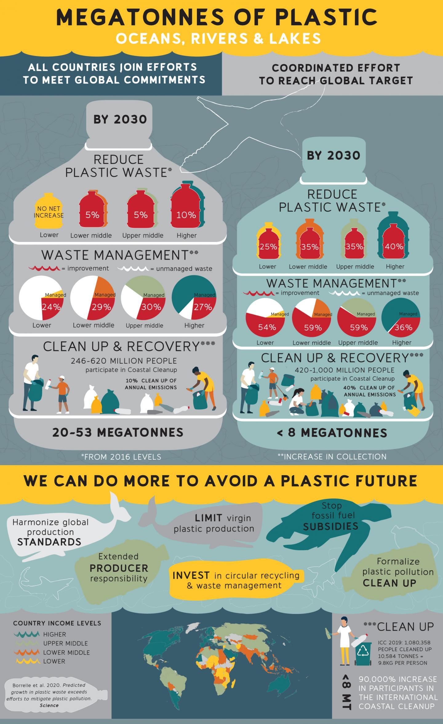 Infographic - Plastic futures and mitigation strategies