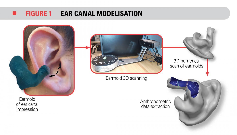 Figure 1 - Ear canal Modelisation