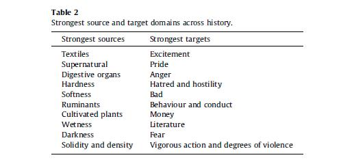 Strongest Source and Target Domains across History
