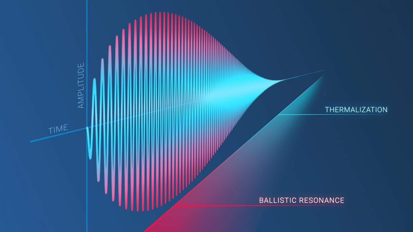 """Researchers Discovered a New Physical Phenomenon of """"Ballistic Resonance"""""""
