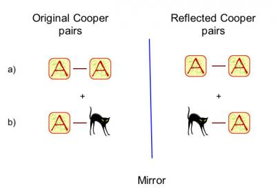 Mirror Reflection of Cooper Pair Electrons
