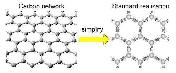 The mathematics of repulsion for new graphene catalysts