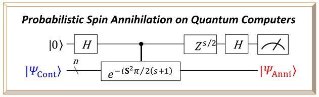 A Quantum Circuit on Quantum Computers for a Probabilistic Spin Clean-Up/annihilation Method