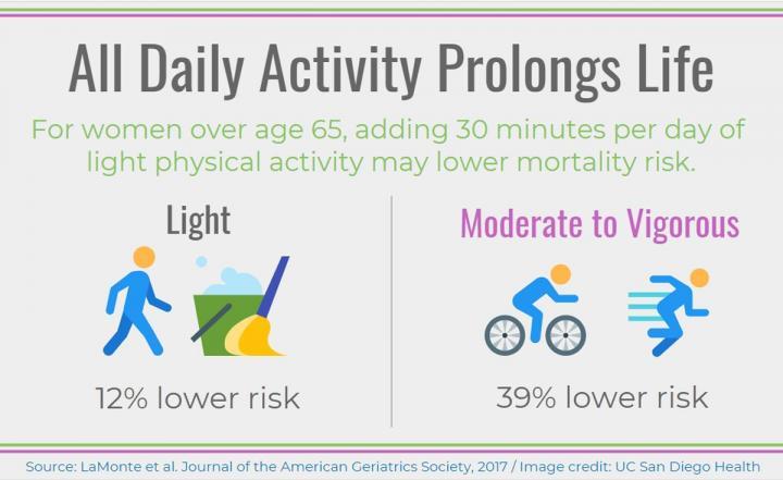 Daily Activity Infograph, JAGS, LaCroix,