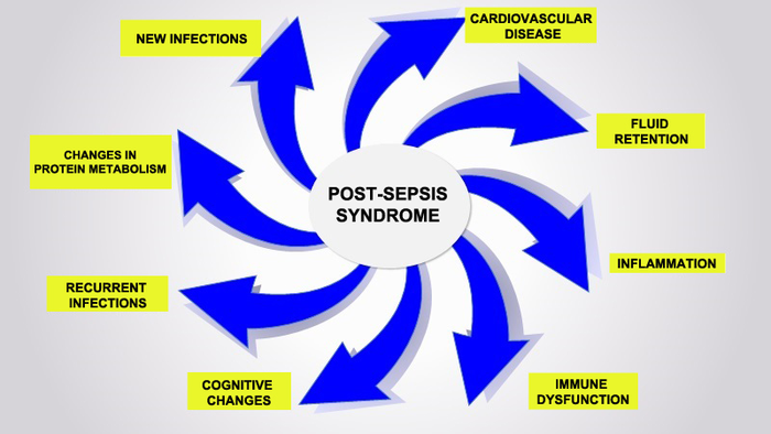 Systemic inflammation
