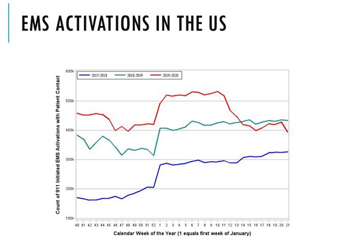 EMA Activations during the Pandemic Compared to past Two Years