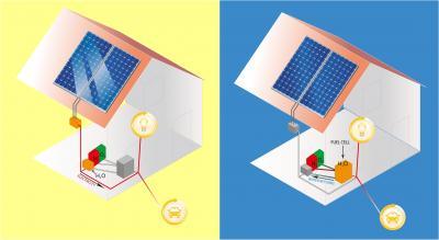 Personalized Solar