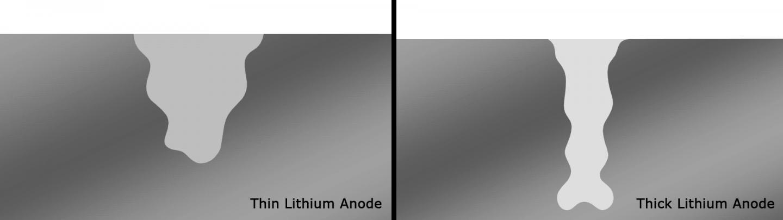 Lithium-metal anode animation