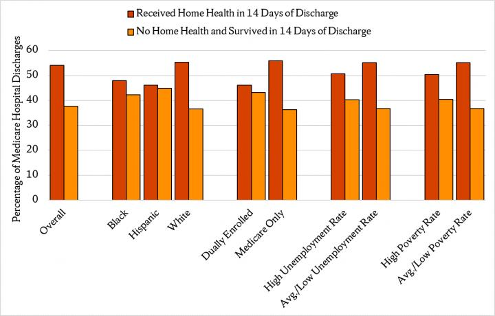 Home Health Care After Hospitalization