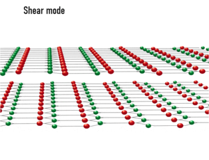 Shear mode