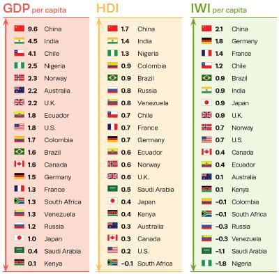 IWI Per Capita Compared to GDP Per Capita and HDI