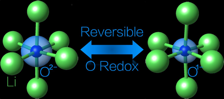 Using Oxygen in Battery Redox