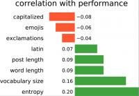 Pearson correlation between common text features and academic performance.
