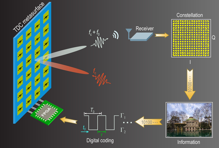 Conceptual illustration of the mmWave wireless communication system based on a TDCM.