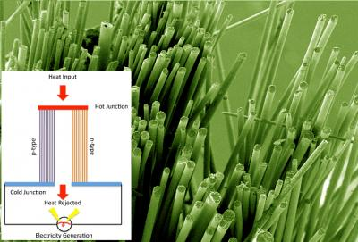 Glass Fibers with Diagram