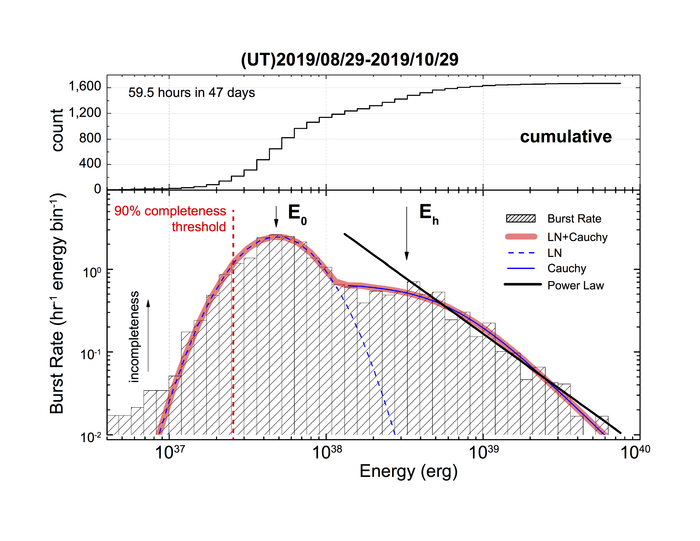 The burst rate distribution of isotropic equivalent energy at 1.25 GHz for FRB 121102
