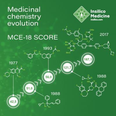 Medical Chemistry Evolution