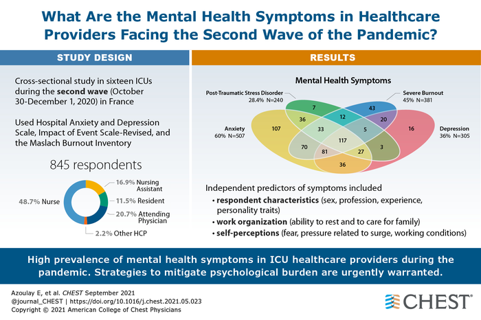 What Are the Mental Health Symptoms in Healthcare Providers Facing the Second Wave of the Pandemic?