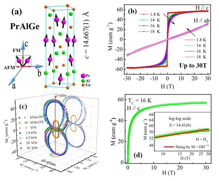 Researchers Resolve Magnetic Structures of Different Topological Semimetals