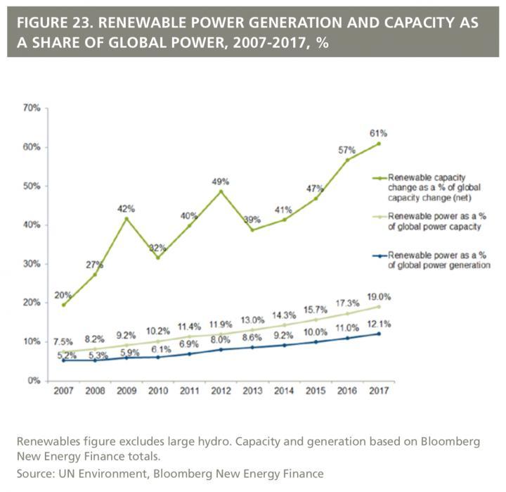 Growth of Renewable Energy
