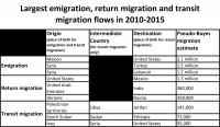 Table of Top Migration Flows, 2010-2015