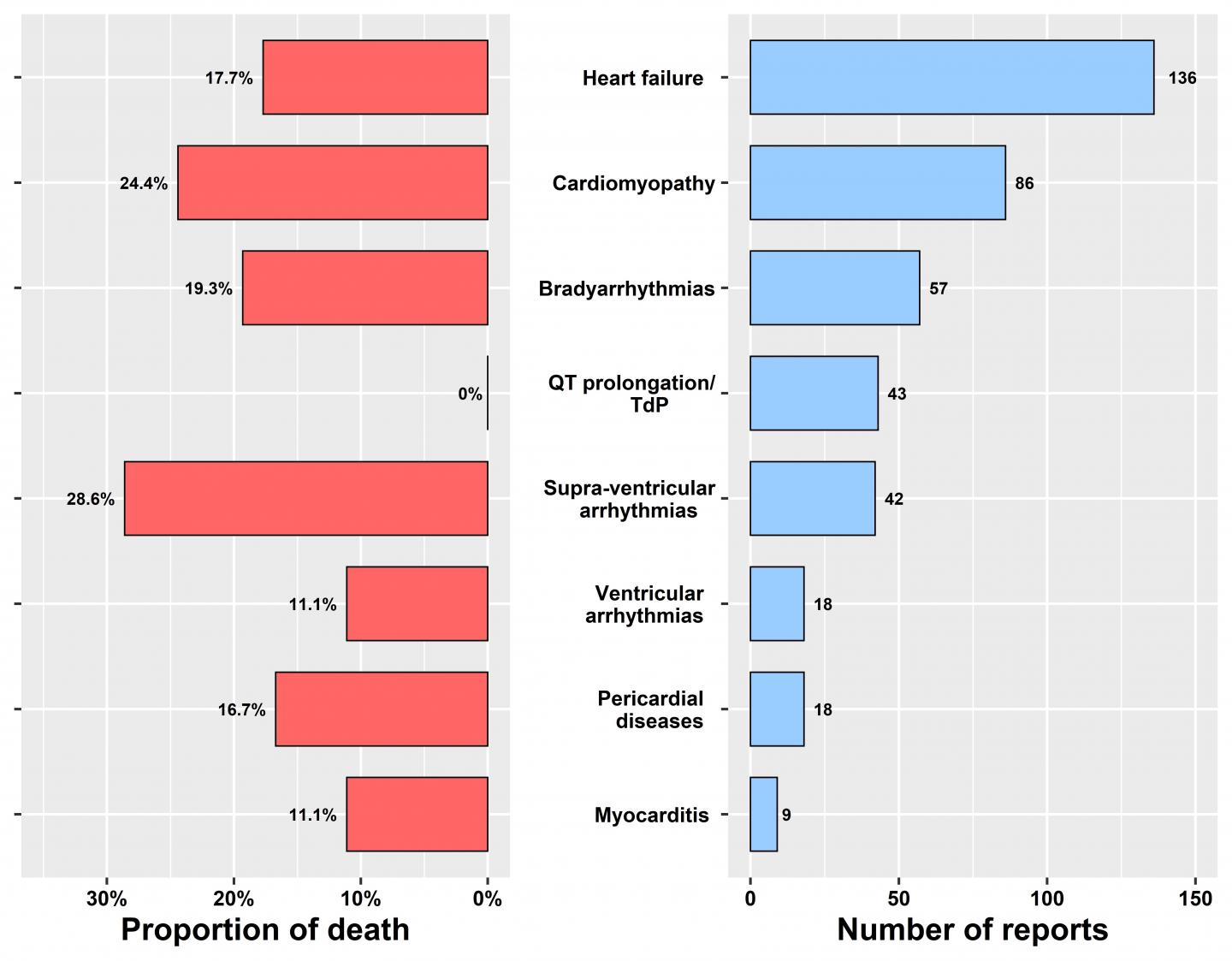 Analysis Reveals Heart-Related Side Effects of Hydroxychloroquine and Chloroquine