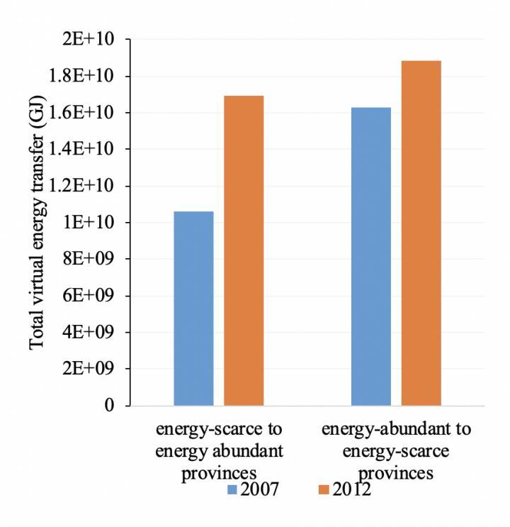 China's Total Virtual Energy Transfer