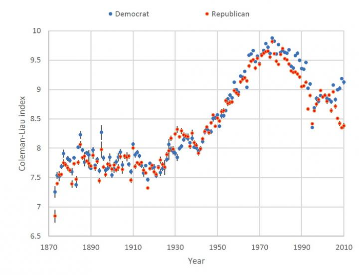 Analysis Shows that Political Speeches Now Use Simpler Language, Express More Sentiments -- Photo