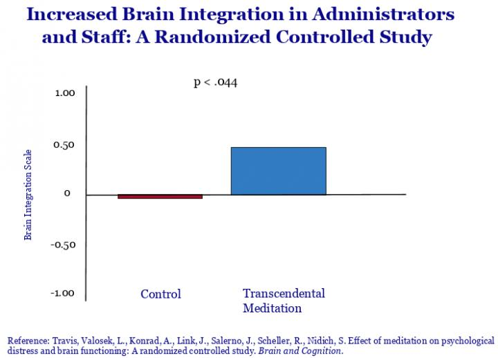 Increased Brain Integration in Administrators: A Randomized Controlled Study