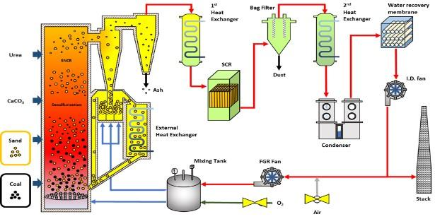 2. Conceptual & Schematic diagram