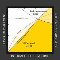Gif of Lithium Dendrite Danger Zone