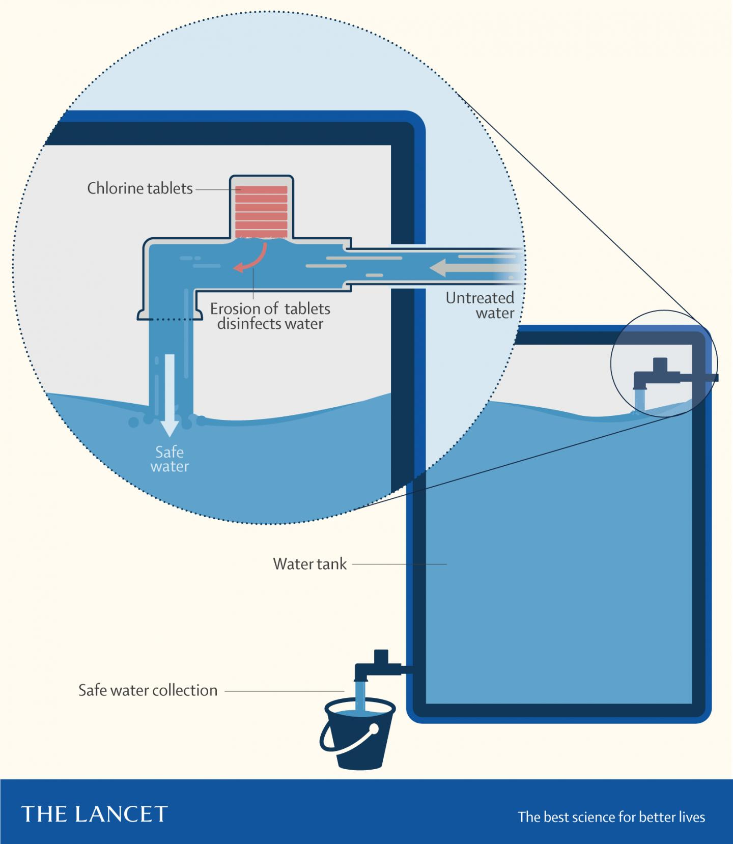 Infographic Showing How Water Treatment Device Works