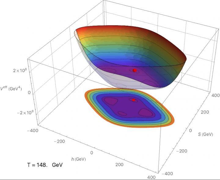 New Dark Matter Model